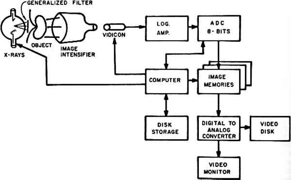 Jaic 1982 volume 22 number 1 article 5 pp 41 to 48 at display time the image is converted back to the analog video signal through the digital to analog converter ccuart Gallery