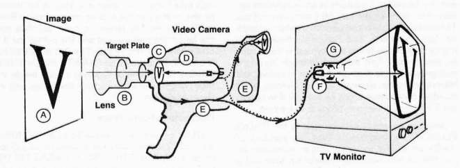 Chapter 4 the video camera picture ccuart Image collections